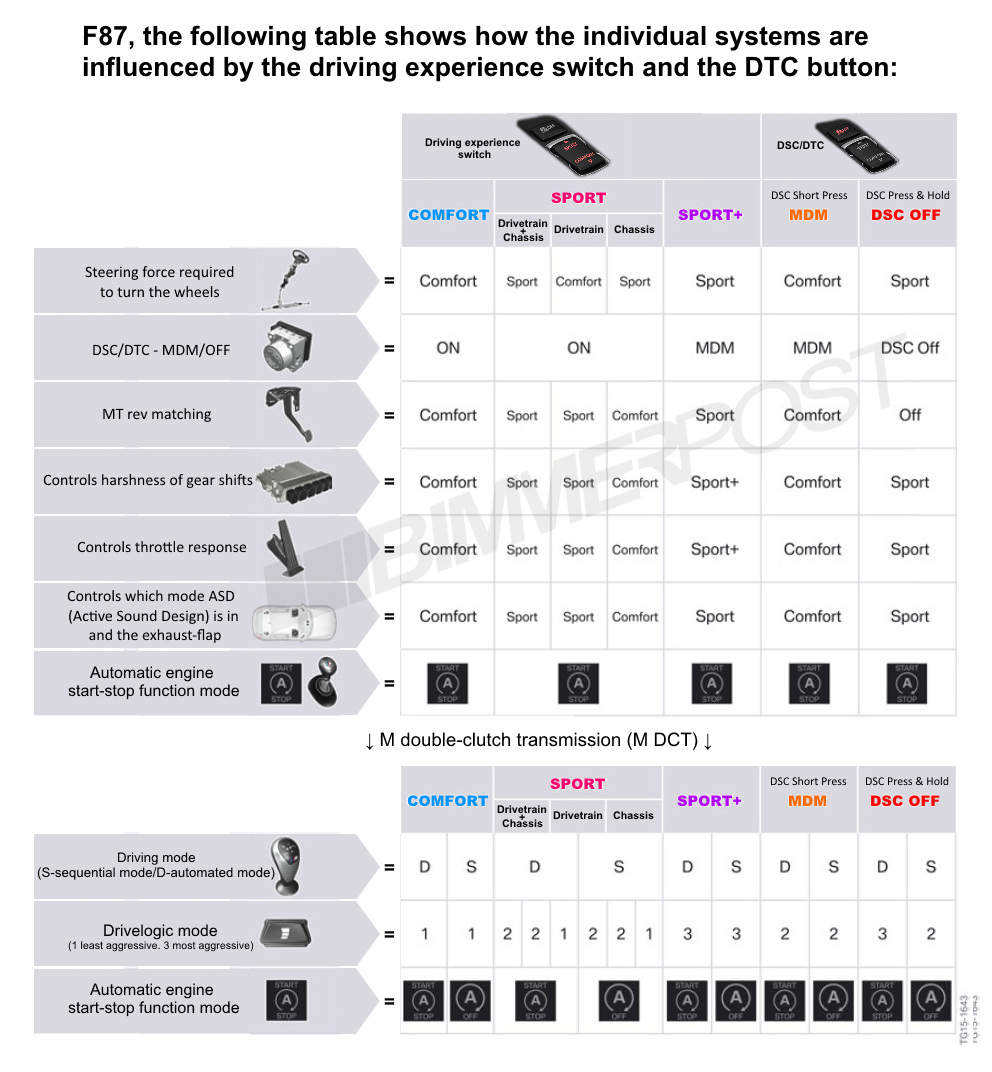 Name:  BMW-Drive-Modes-DTC-Chart.png Views: 21235 Size:  373.3 KB